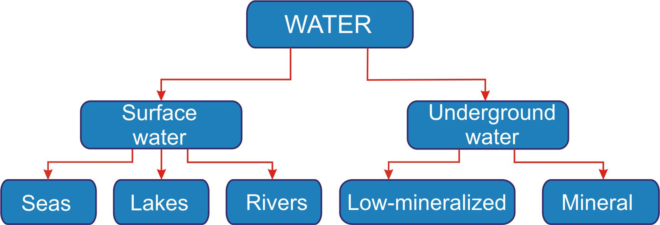 Nmw Water Classification